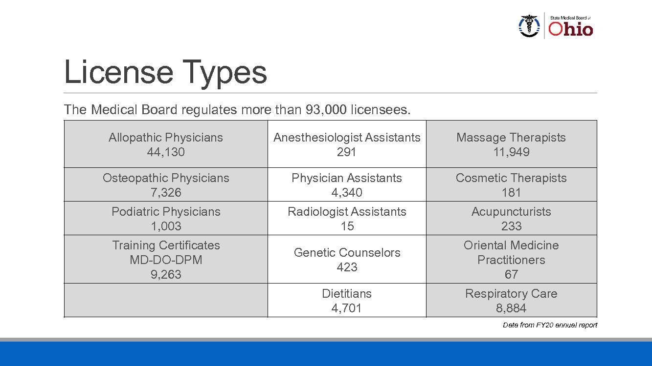 1,003RadiologistAssistants  Acupuncturis