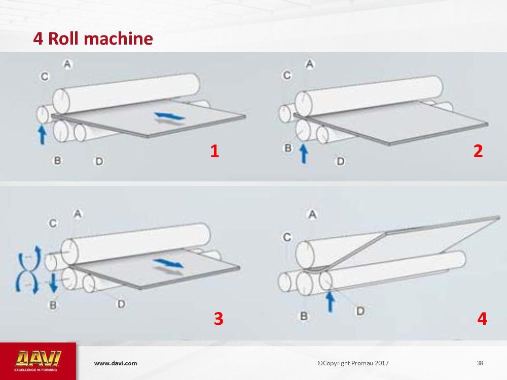 om   39   4  Roll   machine   5   6   7